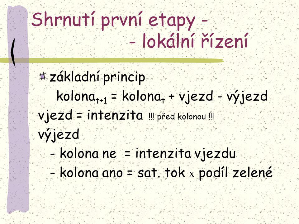 Shrnutí první etapy - - lokální řízení základní princip kolona t+1 = kolona t + vjezd - výjezd vjezd = intenzita !!.