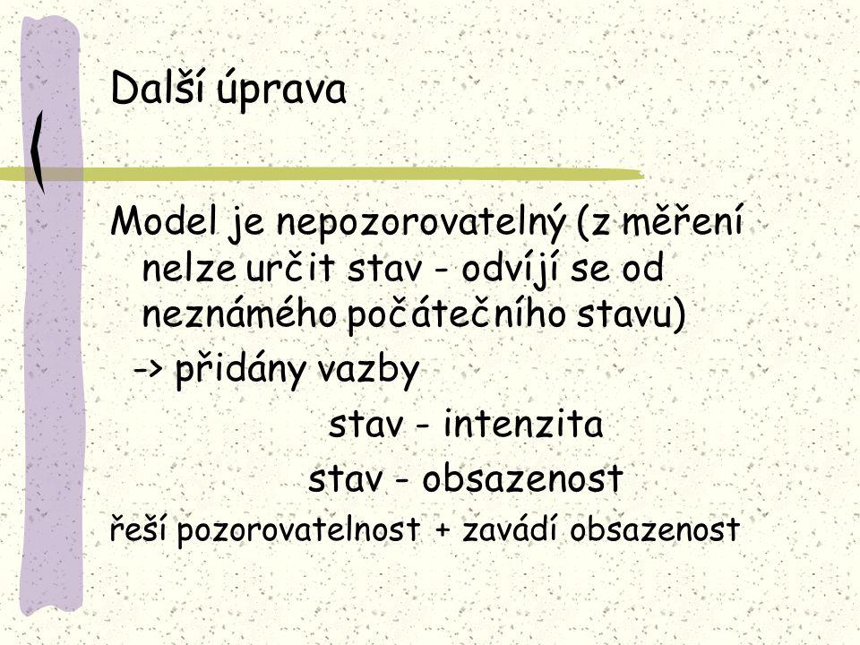 Další úprava Model je nepozorovatelný (z měření nelze určit stav - odvíjí se od neznámého počátečního stavu) -> přidány vazby stav - intenzita stav - obsazenost řeší pozorovatelnost + zavádí obsazenost