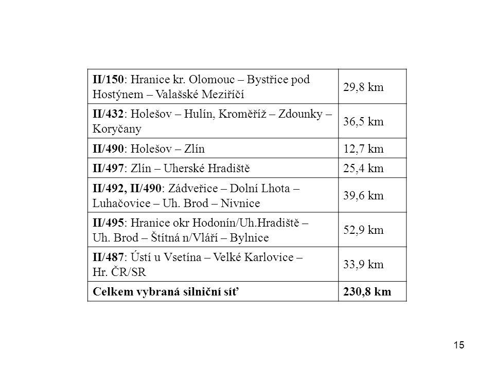 15 II/150: Hranice kr. Olomouc – Bystřice pod Hostýnem – Valašské Meziříčí 29,8 km II/432: Holešov – Hulín, Kroměříž – Zdounky – Koryčany 36,5 km II/4