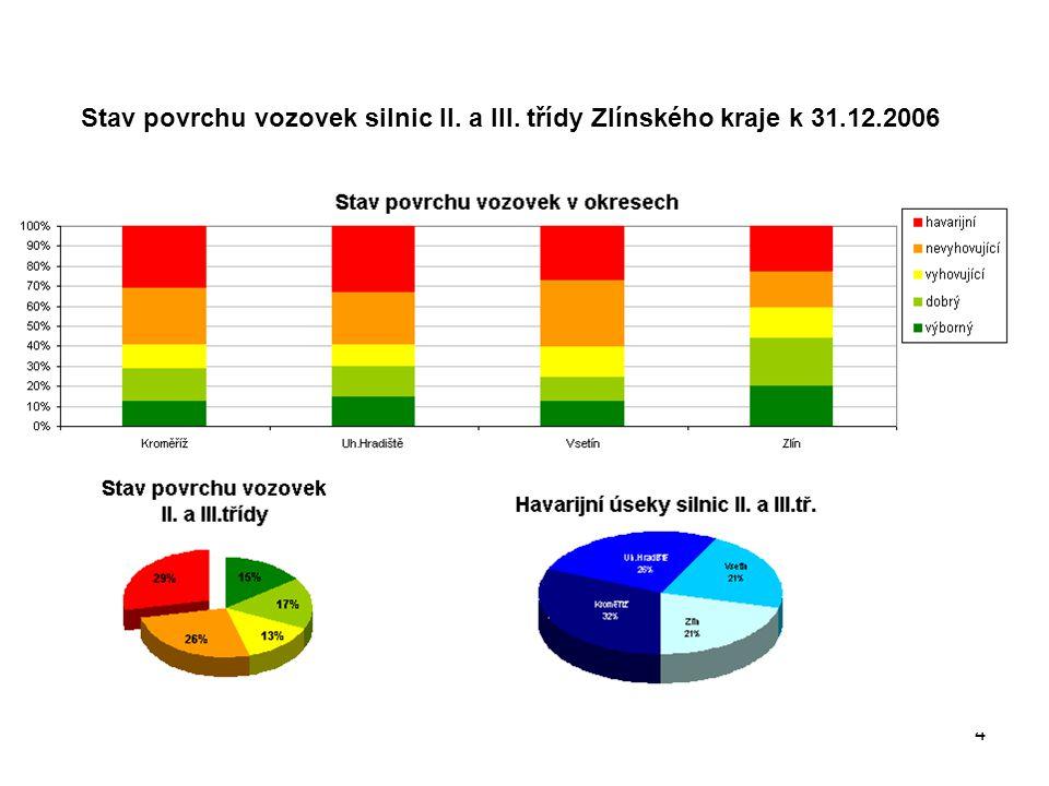 4 Stav povrchu vozovek silnic II. a III. třídy Zlínského kraje k 31.12.2006