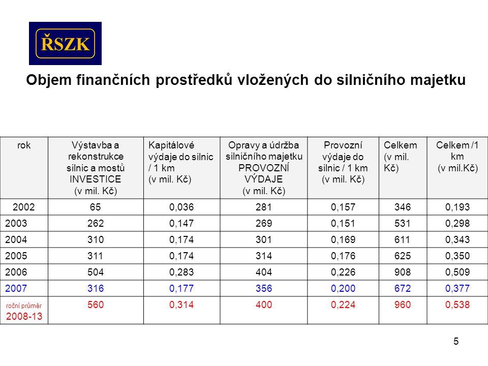5 Objem finančních prostředků vložených do silničního majetku rokVýstavba a rekonstrukce silnic a mostů INVESTICE (v mil.