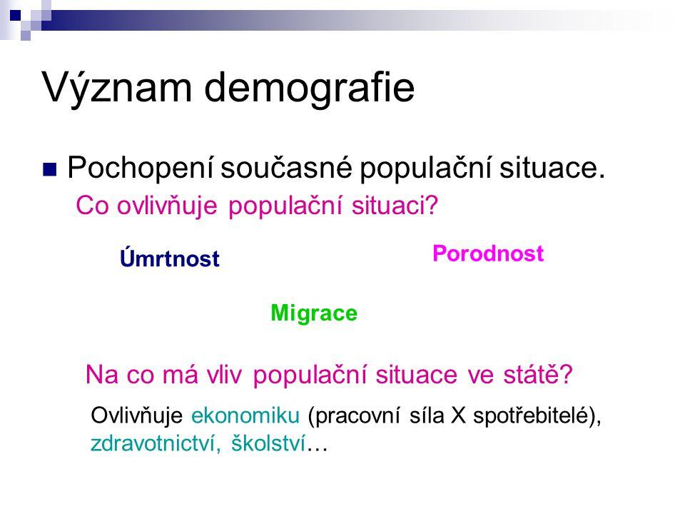 Význam demografie Pochopení současné populační situace.