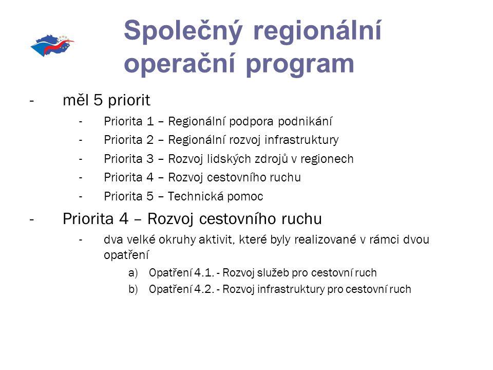 -měl 5 priorit -Priorita 1 – Regionální podpora podnikání -Priorita 2 – Regionální rozvoj infrastruktury -Priorita 3 – Rozvoj lidských zdrojů v regionech -Priorita 4 – Rozvoj cestovního ruchu -Priorita 5 – Technická pomoc -Priorita 4 – Rozvoj cestovního ruchu -dva velké okruhy aktivit, které byly realizované v rámci dvou opatření a)Opatření 4.1.