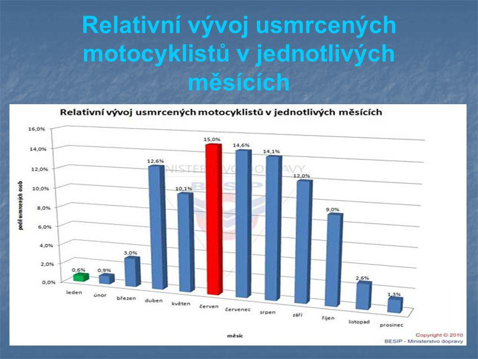 Relativní vývoj usmrcených motocyklistů v jednotlivých měsících