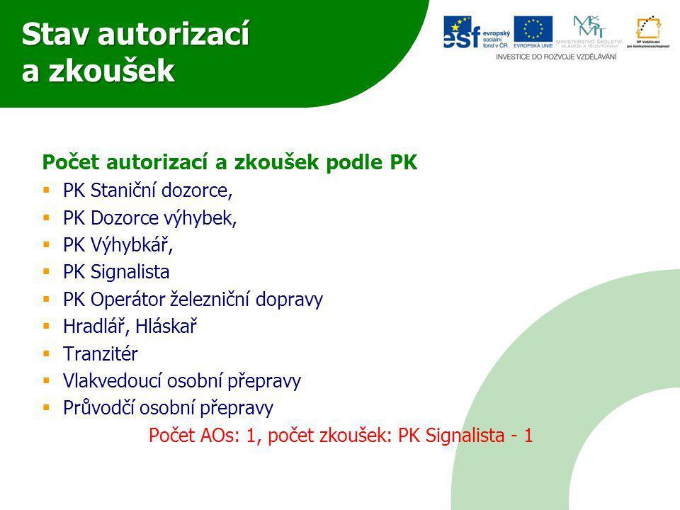 Stav autorizací a zkoušek Počet autorizací a zkoušek podle PK  PK Staniční dozorce,  PK Dozorce výhybek,  PK Výhybkář,  PK Signalista  PK Operáto