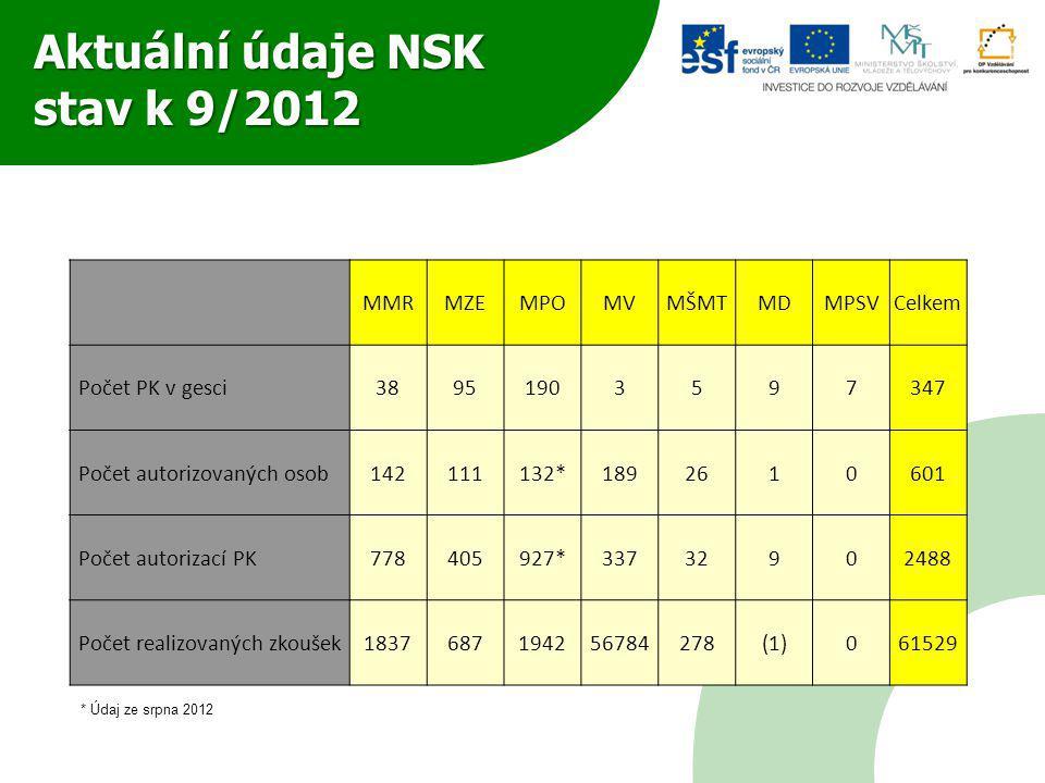 Aktuální údaje NSK stav k 9/2012 MMRMZEMPOMVMŠMTMDMPSVCelkem Počet PK v gesci38951903597347 Počet autorizovaných osob142111132*1892610601 Počet autori