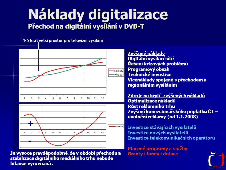 Náklady digitalizace Přechod na digitální vysílání v DVB-T Zvýšené náklady Digitální vysílací sítě Řešení krizových problémů Programový obsah Technické investice Vícenáklady spojené s přechodem a regionálním vysíláním Zdroje na krytí zvýšených nákladů Optimalizace nákladů Růst reklamního trhu Zvýšení koncesionářského poplatku ČT – uvolnění reklamy (od 1.1.2008) Investice stávajících vysílatelů Investice nových vysílatelů Investice telekomunikačních operátorů Placené programy a služby Granty+fondy+dotace Je vysoce pravděpodobné, že v období přechodu a stabilizace digitálního mediálního trhu nebude bilance vyrovnaná.