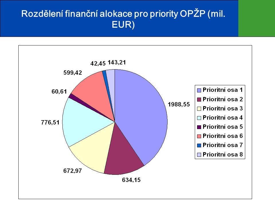 Rozdělení finanční alokace pro priority OPŽP (mil. EUR)