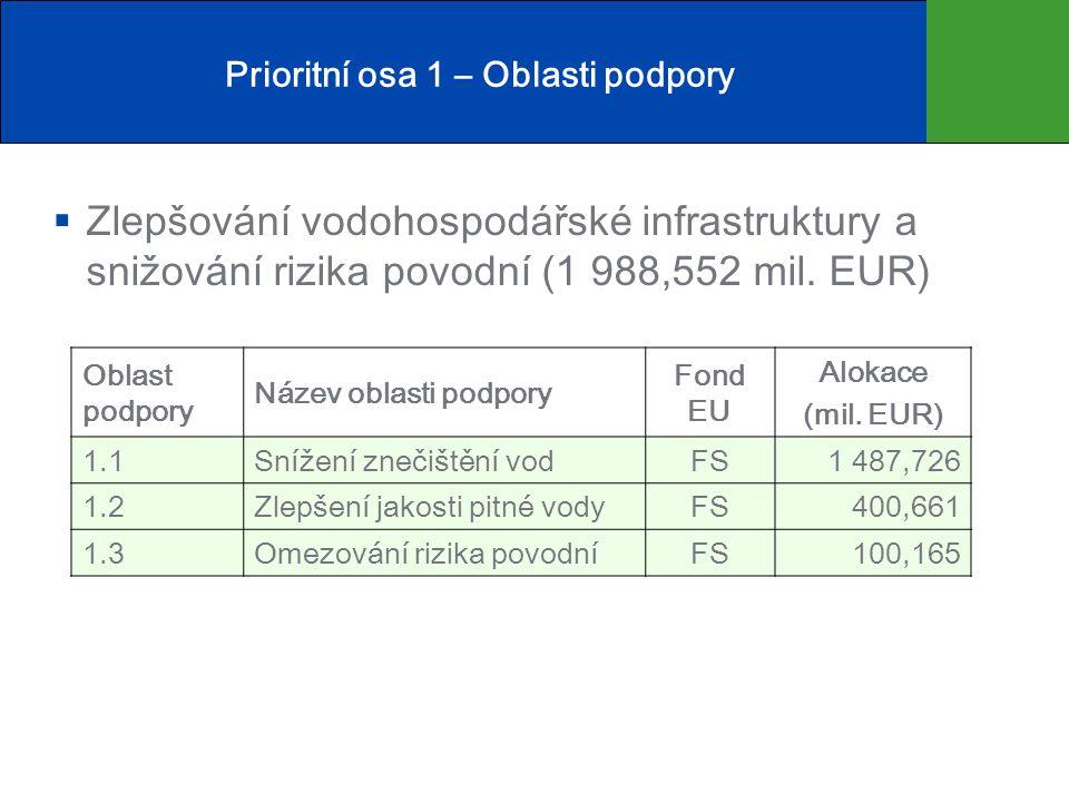 Prioritní osa 1 – Oblasti podpory  Zlepšování vodohospodářské infrastruktury a snižování rizika povodní (1 988,552 mil.