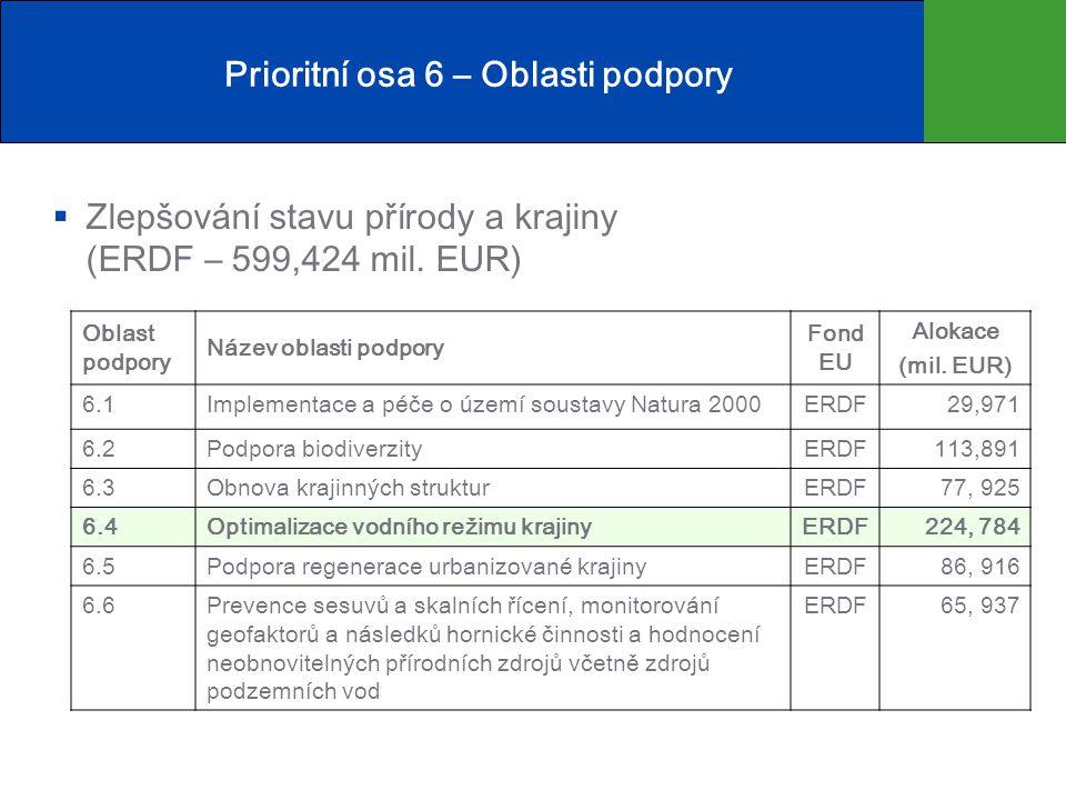 Prioritní osa 6 – Oblasti podpory  Zlepšování stavu přírody a krajiny (ERDF – 599,424 mil.