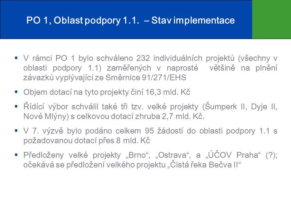 PO 1, Oblast podpory 1.1. – Stav alokace
