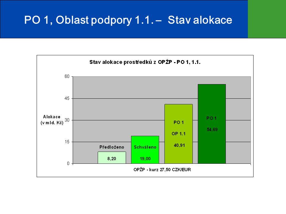 PO 1, Oblast podpory 1.3.a PO 6, Oblast podpory 6.4.