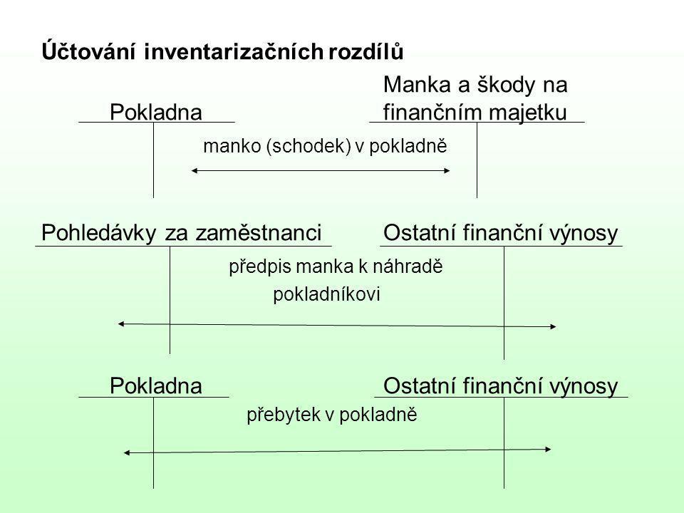 Účtování inventarizačních rozdílů Manka a škody na Pokladnafinančním majetku manko (schodek) v pokladně Pohledávky za zaměstnanciOstatní finanční výno