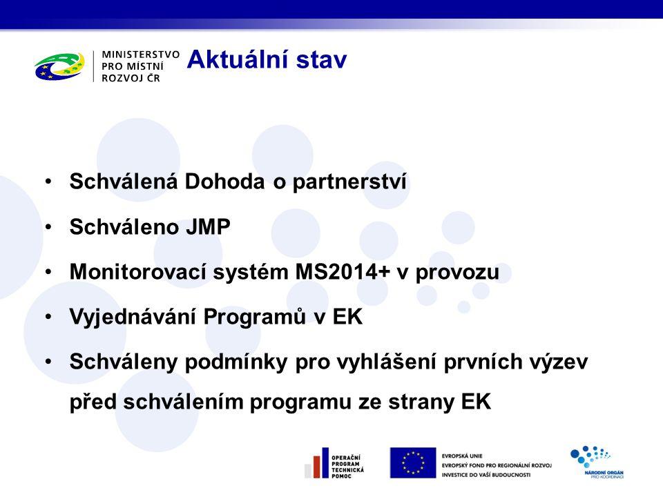 Schválená Dohoda o partnerství Schváleno JMP Monitorovací systém MS2014+ v provozu Vyjednávání Programů v EK Schváleny podmínky pro vyhlášení prvních výzev před schválením programu ze strany EK Aktuální stav