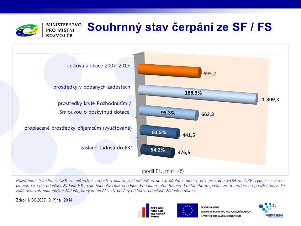 Souhrnný stav čerpání ze SF / FS Poznámka: *Částka v CZK za průběžné žádosti o platbu zaslané EK je pouze účetní hodnota, kdy převod z EUR na CZK vychází z kurzu platného ke dni odeslání žádosti EK.