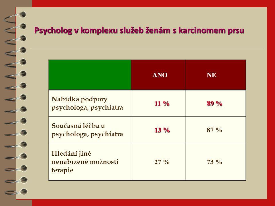 ANO NE Nabídka podpory psychologa, psychiatra 11 % 89 % Současná léčba u psychologa, psychiatra 13 % 87 % Hledání jiné nenabízené možnosti terapie 27 % 73 % Psycholog v komplexu služeb ženám s karcinomem prsu