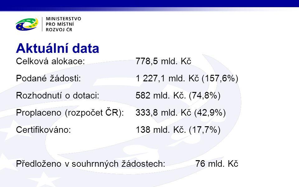 Celková alokace:778,5 mld. Kč Podané žádosti:1 227,1 mld.