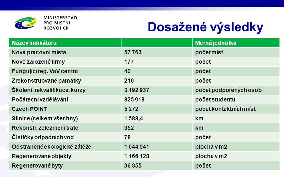 Název indikátoruMěrná jednotka Nová pracovní místa57 763počet míst Nově založené firmy177počet Fungující reg.