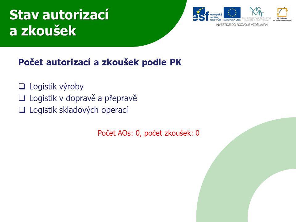 Stav autorizací a zkoušek Počet autorizací a zkoušek podle PK  Logistik výroby  Logistik v dopravě a přepravě  Logistik skladových operací Počet AO