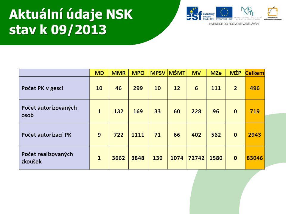Aktuální údaje NSK stav k 09/2013 MDMMRMPOMPSVMŠMTMVMZeMŽPCelkem Počet PK v gesci1046299101261112496 Počet autorizovaných osob 11321693360228960719 Po