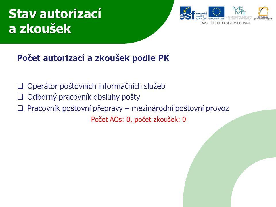 Stav autorizací a zkoušek Počet autorizací a zkoušek podle PK  Operátor poštovních informačních služeb  Odborný pracovník obsluhy pošty  Pracovník
