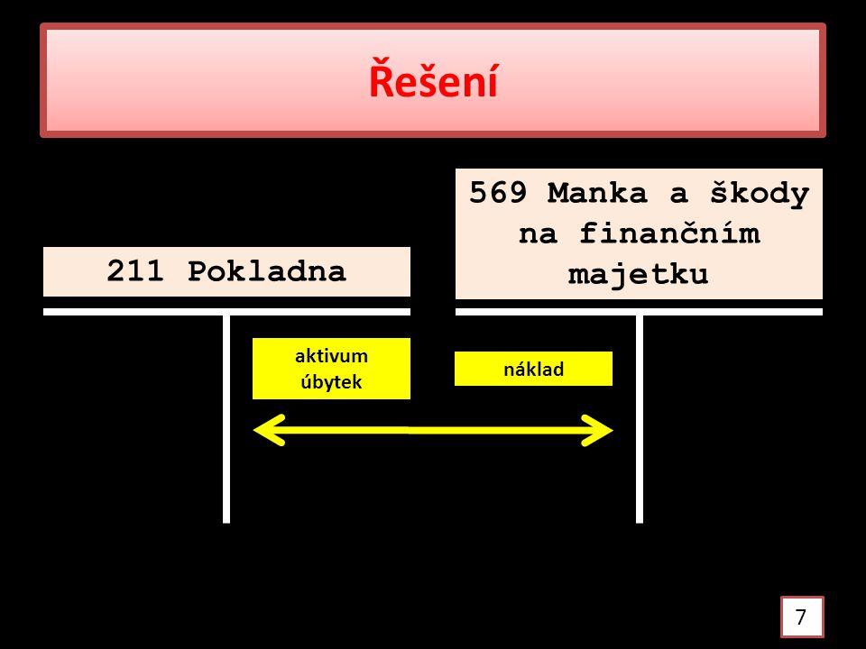 Účtování přebytku v pokladně 8 211 Pokladna 668 Ostatní finanční výnosy Úkol: zdůvodněte účtování na účtech
