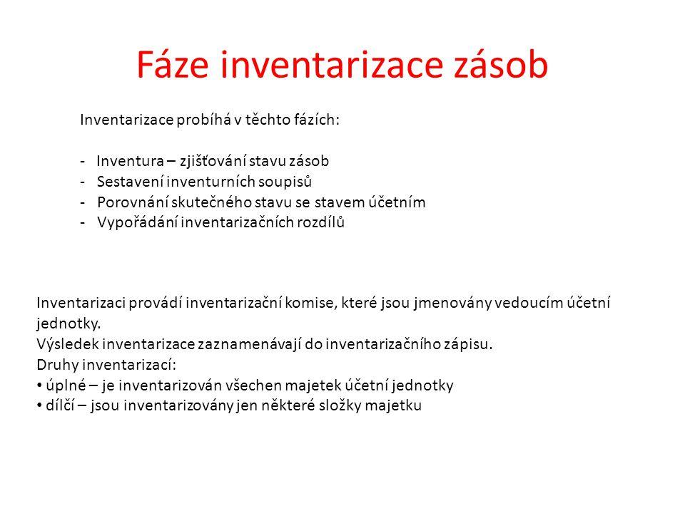 Fáze inventarizace zásob Inventarizace probíhá v těchto fázích: - Inventura – zjišťování stavu zásob - Sestavení inventurních soupisů - Porovnání skut