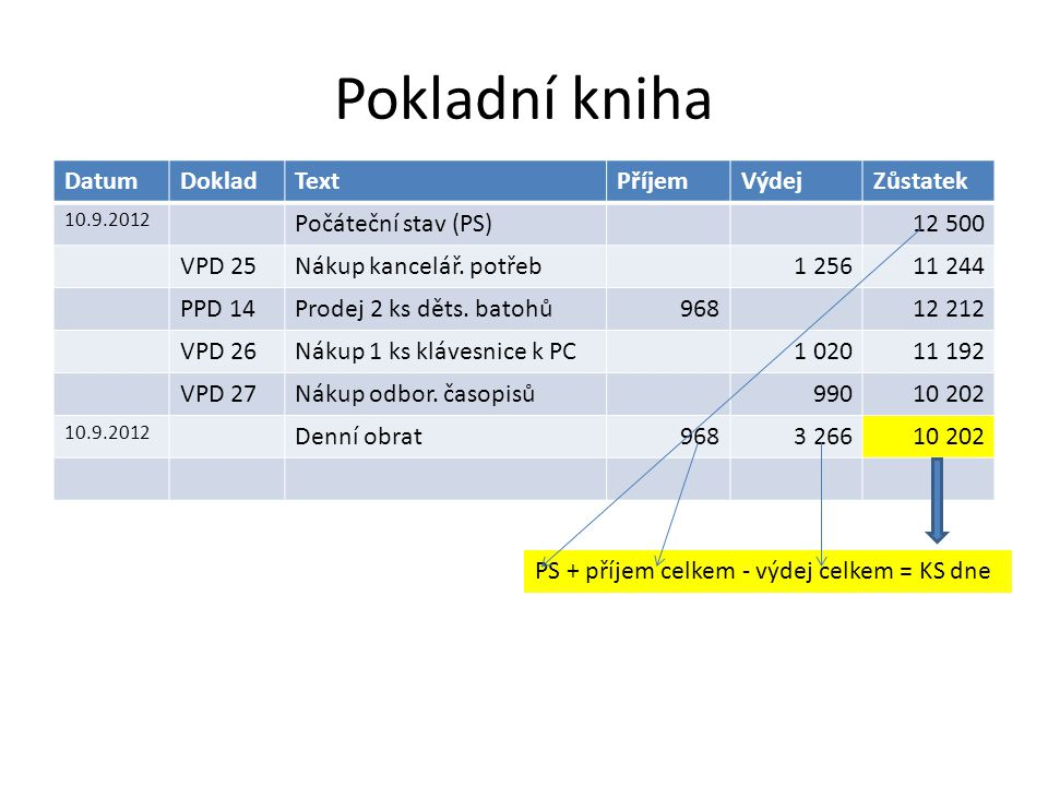 Pokladní kniha DatumDokladTextPříjemVýdejZůstatek 10.9.2012 Počáteční stav (PS)12 500 VPD 25Nákup kancelář.