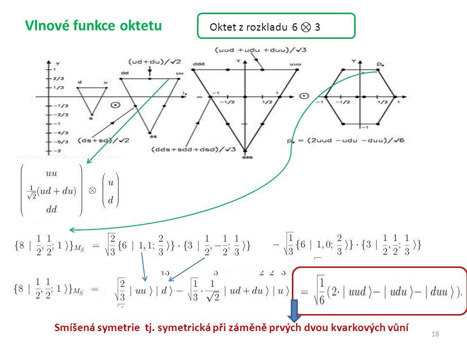 18 Vlnové funkce oktetu Smíšená symetrie tj. symetrická při záměně prvých dvou kvarkových vůní t