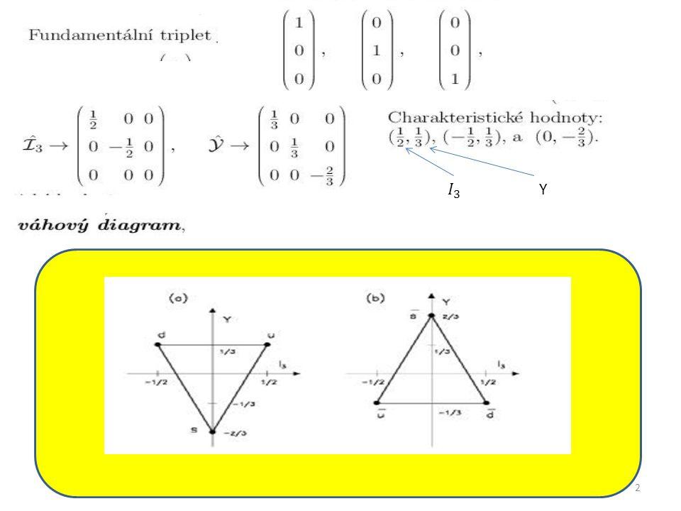 23 2 ⊗2⊗2 = (3 ⊕1)⊗ 2=3⊗2 ⊕ 1⊗2 Spin ½ ⊗ ½ ⊗ ½ Spin 1 a 0 1 ⊗ ½0 ⊗ ½ Spin 3/2 a 1/2 Spin 1/2 Spinová vlnová funkce