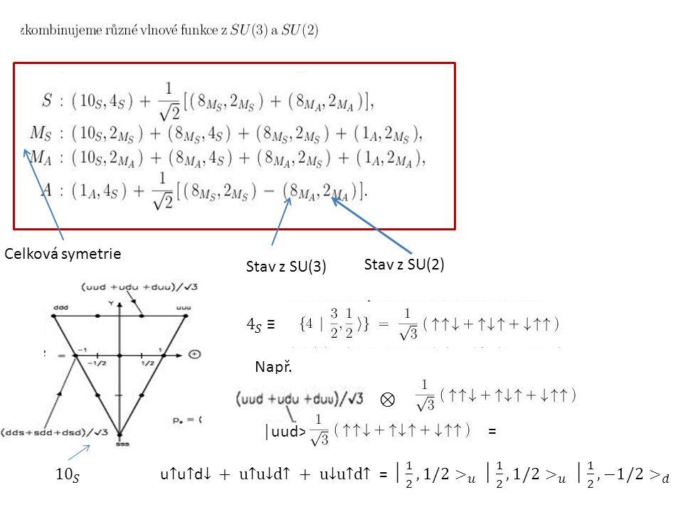 Celková symetrie Stav z SU(3) Stav z SU(2) Např. ⊗ = │uud>