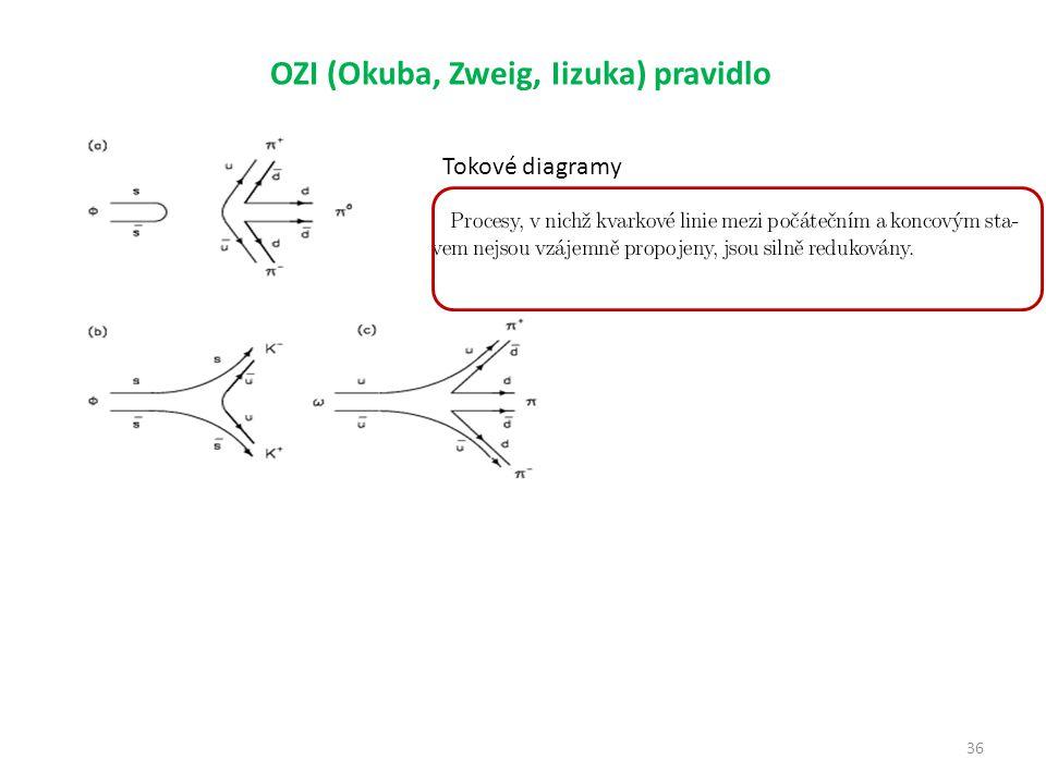 36 OZI (Okuba, Zweig, Iizuka) pravidlo Tokové diagramy