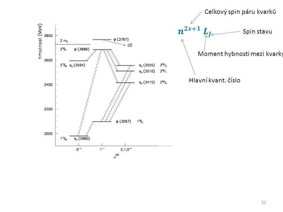 51 Hlavní kvant. číslo Celkový spin páru kvarků Moment hybnosti mezi kvarky Spin stavu