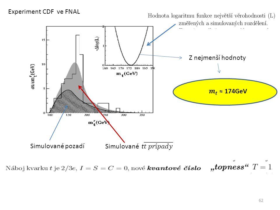 62 Simulované pozadí Z nejmenší hodnoty Experiment CDF ve FNAL
