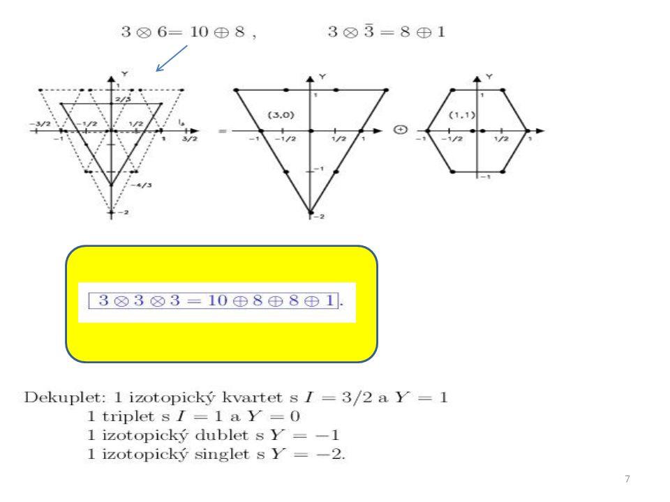 38 Účinné průřezy hadron-hadronových interakcí 1. 2. 3.