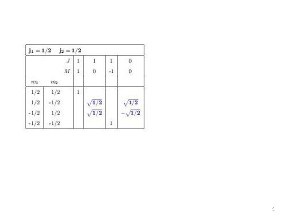 40 Půvabné a krásné hadrony Mezony ψ ψ Hmotnost ≈ 3.095 GeV šířka velmi malá .