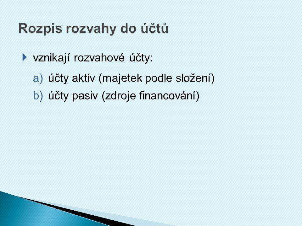  vznikají rozvahové účty: a)účty aktiv (majetek podle složení) b)účty pasiv (zdroje financování)