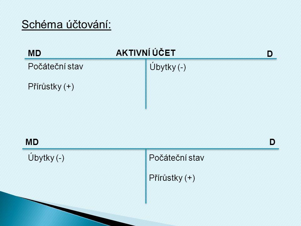 Schéma účtování: MD AKTIVNÍ ÚČET D Počáteční stav Přírůstky (+) Počáteční stav Přírůstky (+) MDD Úbytky (-)