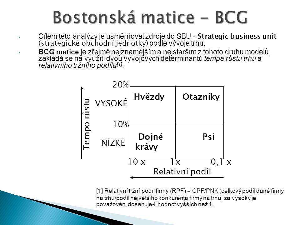 Cílem této analýzy je usměrňovat zdroje do SBU - Strategic business unit (strategické obchodní jednotky) podle vývoje trhu.