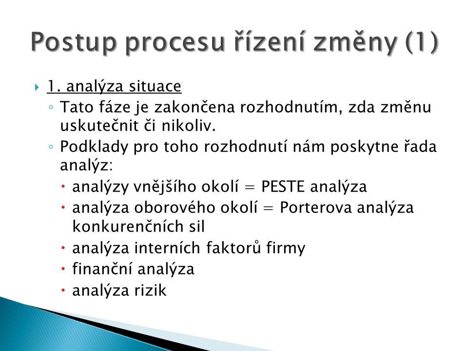 1.analýza situace ◦ Tato fáze je zakončena rozhodnutím, zda změnu uskutečnit či nikoliv.