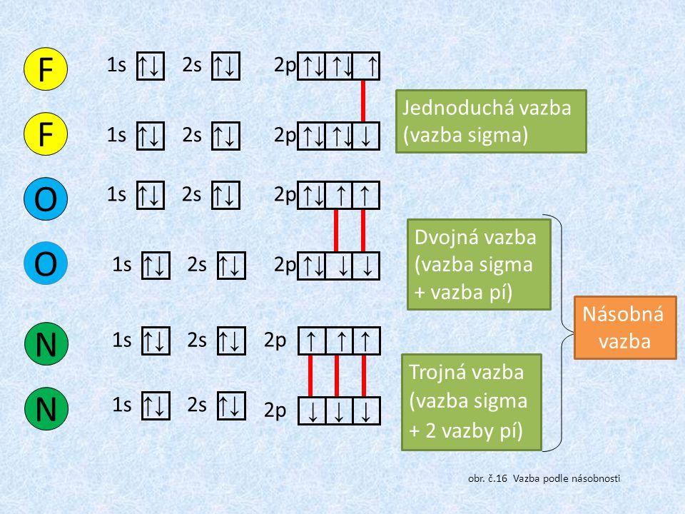 Jednoduchá vazba (vazba sigma) Dvojná vazba (vazba sigma + vazba pí) Trojná vazba (vazba sigma + 2 vazby pí) Násobná vazba F 1s ↑↓ 2p ↑↓ ↑↓ ↑ 2s ↑↓ F 1s ↑↓ 2p ↑↓ ↑↓ 2s ↑↓ ↓ O 2p ↑↓ ↑ ↑ 1s ↑↓ 2s ↑↓ O 2p ↑↓ ↓ ↓ 1s ↑↓ 2s ↑↓ 2p N 1s ↑↓ 2s ↑↓ ↑ ↑ ↑ ↓↓ N 2p 1s ↑↓ 2s ↑↓ ↓ obr.