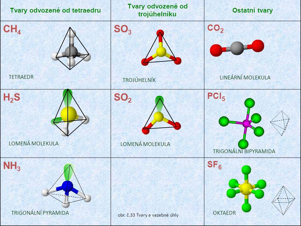 Tvary odvozené od tetraedru Tvary odvozené od trojúhelníku Ostatní tvary CH 4 SO 3 CO 2 H2SH2SSO 2 PCl 5 NH 3 SF 6 LOMENÁ MOLEKULA TETRAEDR TROJÚHELNÍK TRIGONÁLNÍ PYRAMIDA LINEÁRNÍ MOLEKULA TRIGONÁLNÍ BIPYRAMIDA OKTAEDR obr.