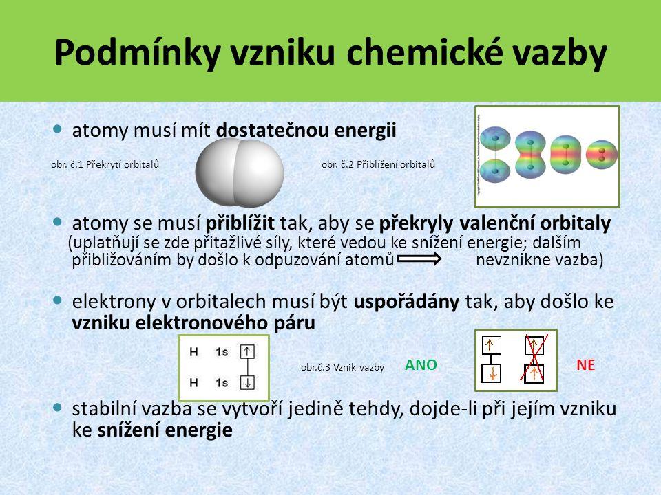 atomy musí mít dostatečnou energii atomy se musí přiblížit tak, aby se překryly valenční orbitaly (uplatňují se zde přitažlivé síly, které vedou ke snížení energie; dalším přibližováním by došlo k odpuzování atomů nevznikne vazba) elektrony v orbitalech musí být uspořádány tak, aby došlo ke vzniku elektronového páru stabilní vazba se vytvoří jedině tehdy, dojde-li při jejím vzniku ke snížení energie Podmínky vzniku chemické vazby obr.