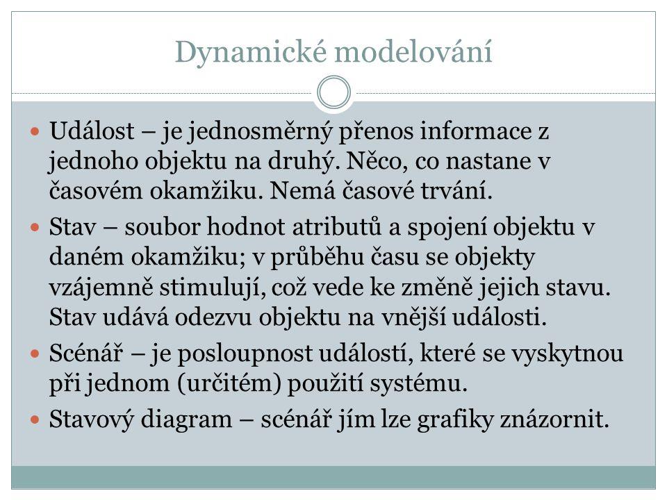 Dynamické modelování Událost – je jednosměrný přenos informace z jednoho objektu na druhý. Něco, co nastane v časovém okamžiku. Nemá časové trvání. St