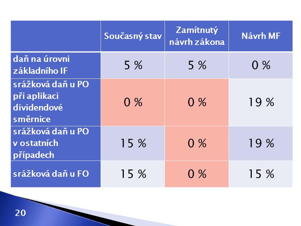Současný stav Zamítnutý návrh zákona Návrh MF daň na úrovni základního IF 5 % 0 % srážková daň u PO při aplikaci dividendové směrnice 0 % 19 % srážkov