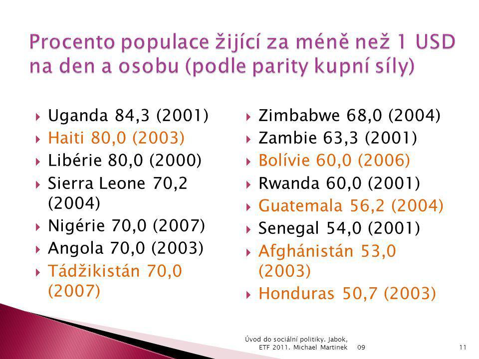  Uganda 84,3 (2001)  Haiti 80,0 (2003)  Libérie 80,0 (2000)  Sierra Leone 70,2 (2004)  Nigérie 70,0 (2007)  Angola 70,0 (2003)  Tádžikistán 70,0 (2007)  Zimbabwe 68,0 (2004)  Zambie 63,3 (2001)  Bolívie 60,0 (2006)  Rwanda 60,0 (2001)  Guatemala 56,2 (2004)  Senegal 54,0 (2001)  Afghánistán 53,0 (2003)  Honduras 50,7 (2003) 09 Úvod do sociální politiky.