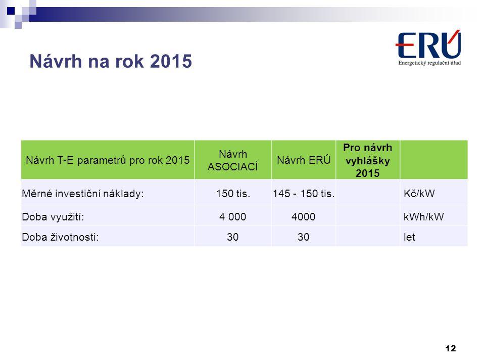 Návrh na rok 2015 12 Návrh T-E parametrů pro rok 2015 Návrh ASOCIACÍ Návrh ERÚ Pro návrh vyhlášky 2015 Měrné investiční náklady:150 tis.145 - 150 tis.
