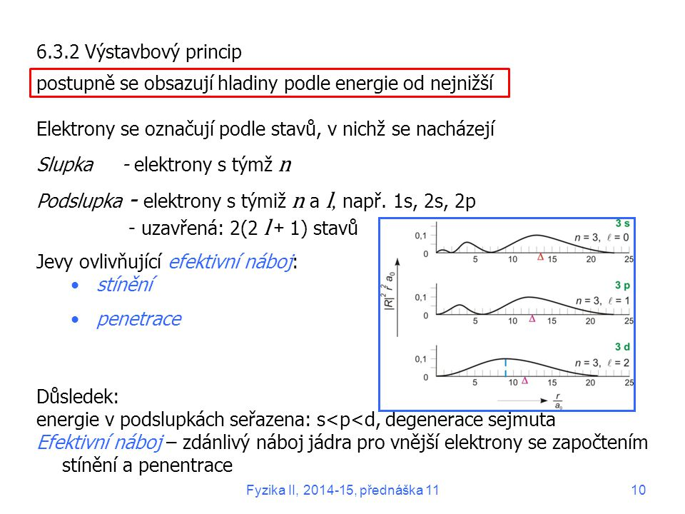 6.3.2 Výstavbový princip postupně se obsazují hladiny podle energie od nejnižší Elektrony se označují podle stavů, v nichž se nacházejí Slupka - elekt