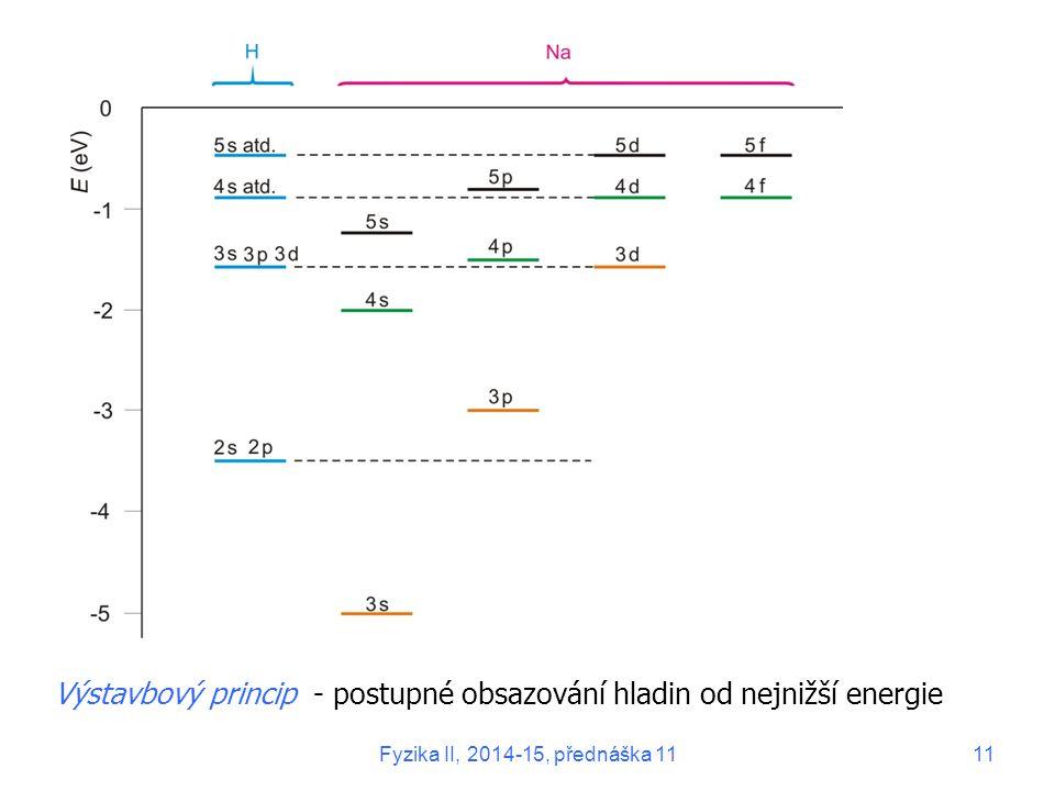 Výstavbový princip - postupné obsazování hladin od nejnižší energie Fyzika II, 2014-15, přednáška 1111