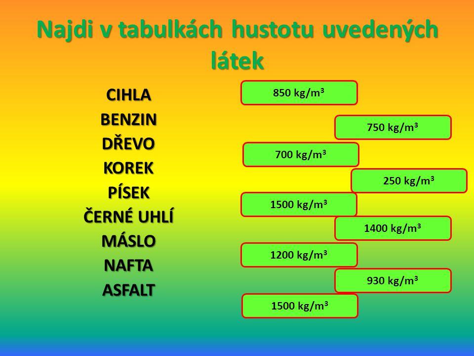 Najdi v tabulkách hustotu uvedených látek CIHLABENZINDŘEVOKOREKPÍSEK ČERNÉ UHLÍ MÁSLONAFTAASFALT 850 kg/m 3 750 kg/m 3 700 kg/m 3 250 kg/m 3 1500 kg/m